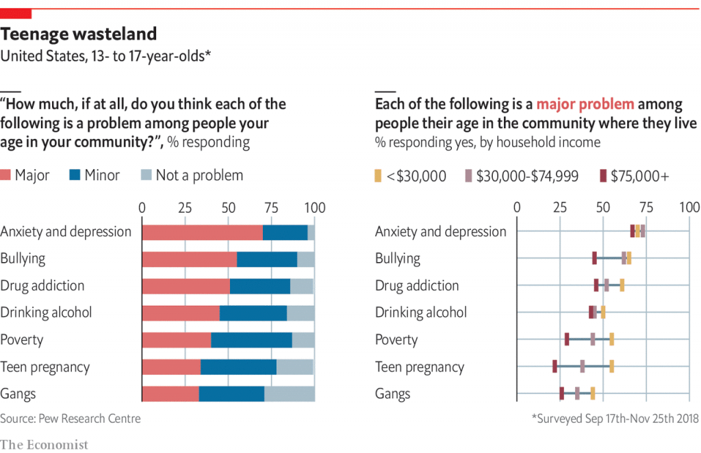 Generazione Z depressione