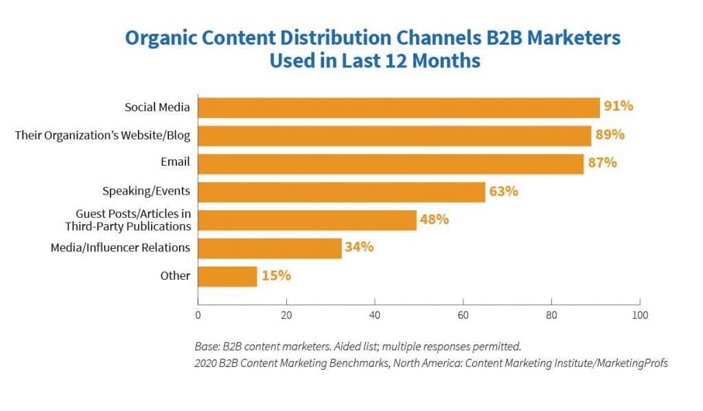 b2b canali distribuzione organica dati 2020