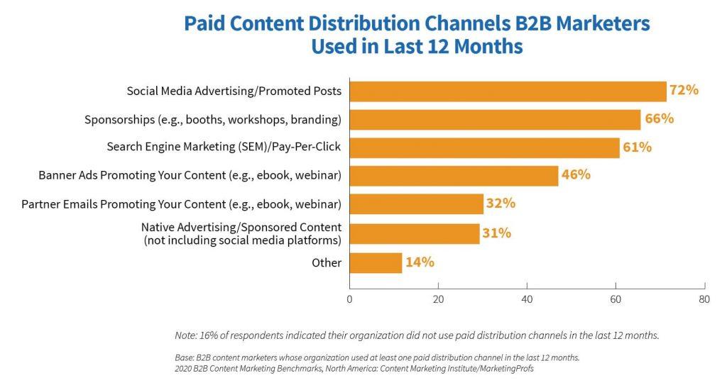 b2b canali distribuzione paid
