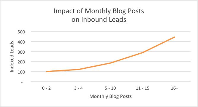 lead inbound in base ai post mensili
