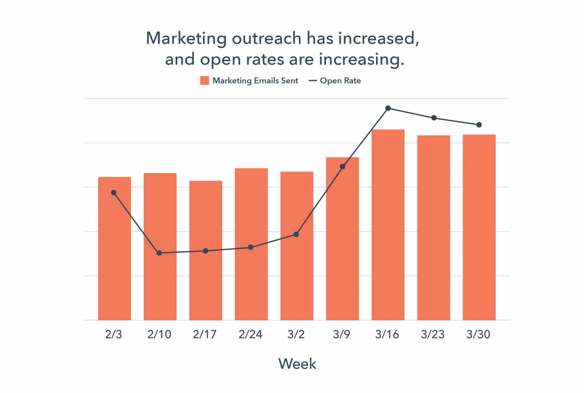 marketing-outreach-coronavirus