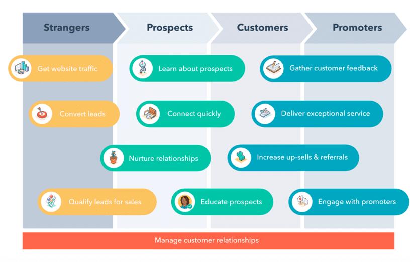 strumenti-inbound-marketing-hubspot